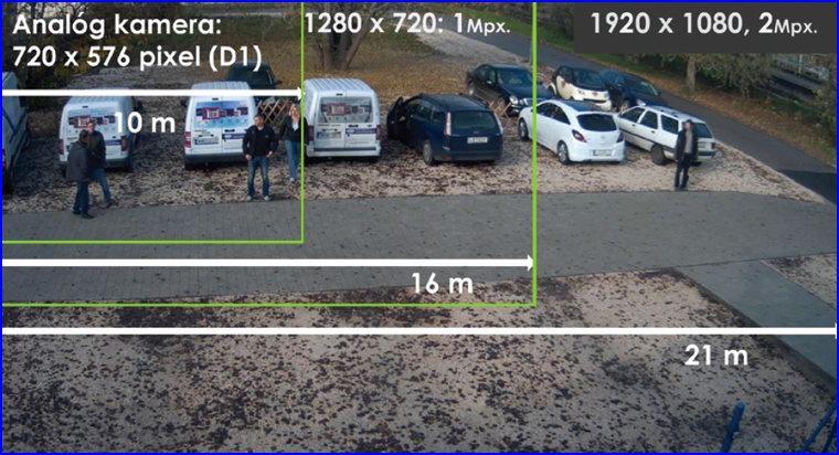 D1, HD és Full-HD kamera rendszer által megfigyelt területek összehasonlítása