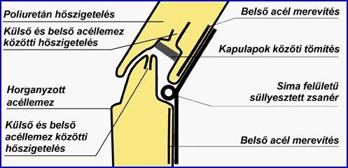 DITEC ipari kapu panelszerkezete és a szekciók csatlkozása