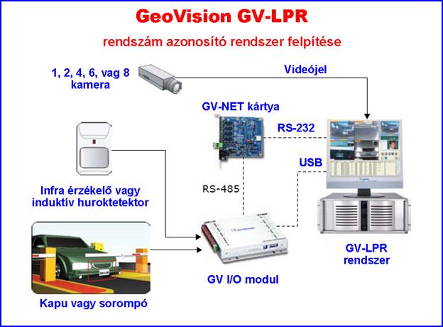 GEOVISION rendszám azonosító rendszer