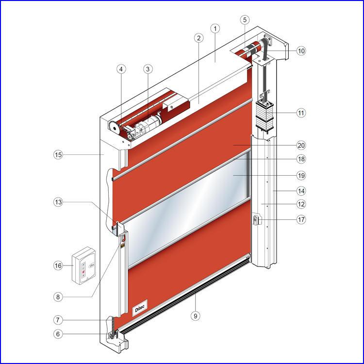 A DITEC SECTOR gyorskapu szerkezeti felépítése