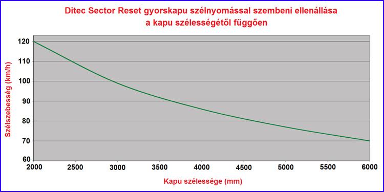 DITEC SECTOR RESET gyorskapu szélnyomással szembeni ellenállása a kapu szélességétől függően