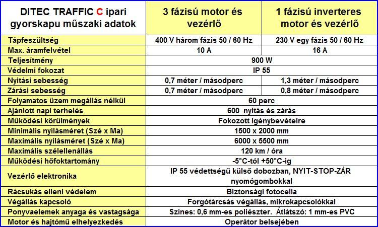 Ditec Traffic C gyorskapu műszaki adatok