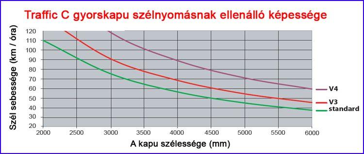 Ditec Traffic C gyorskapu szélnyomásnak ellenálló képessége