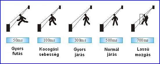 SENGATE infra kerítés rendszer - igényekhez állítható megszakítási idő