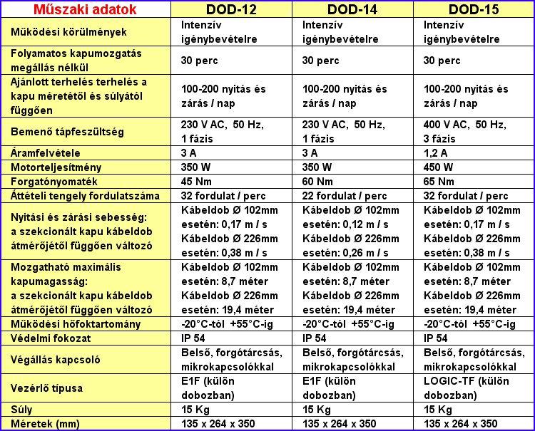 DITEC DOD ipari kapunyitó műszaki adatok