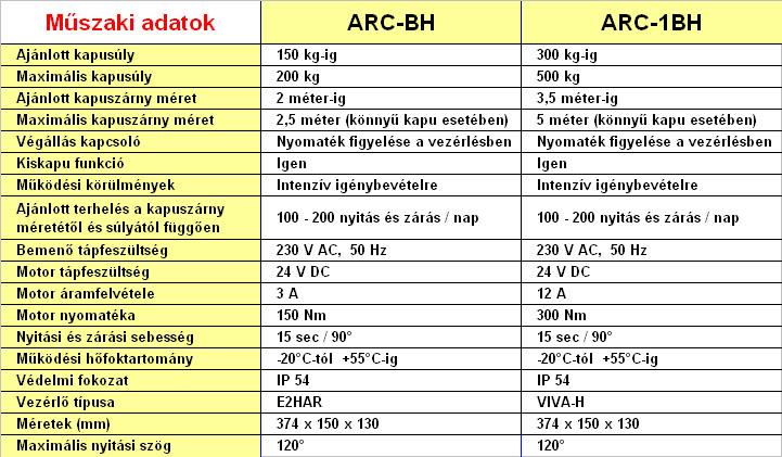 DITEC ARC kapumozgató motorok műszaki adatai