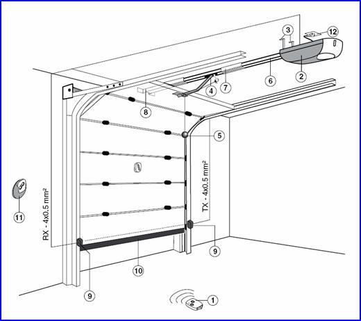 GLOBE kapunyitó automatika elhelyezkedése és kábelezése