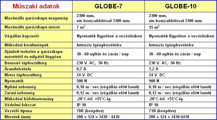 GLOBE kapunyitók műszaki adatai