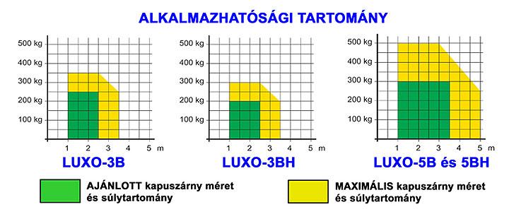 DITEC LUXO kapunyitó alkalmazhatósági tartománya