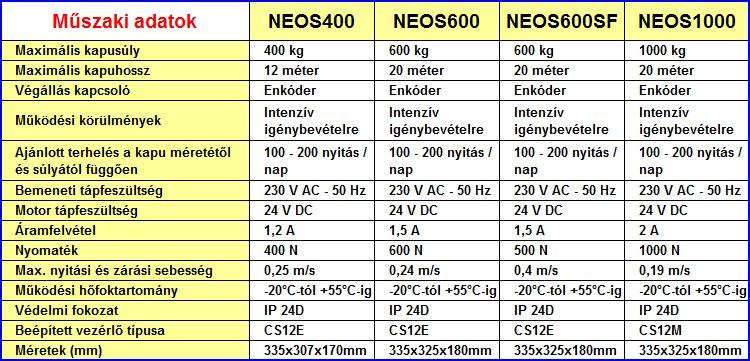 NEOS kapunyitók műszaki adatai