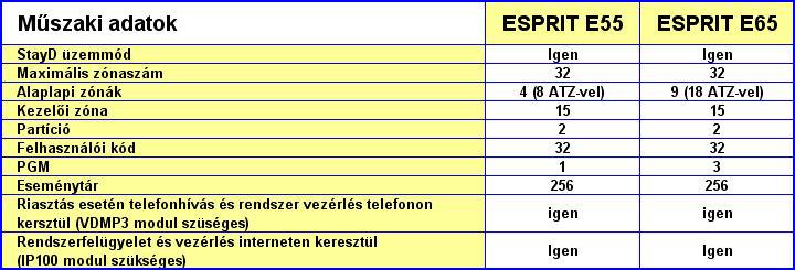 PARADOX riasztó rendszer - ESPRIT riasztó műszaki adatok