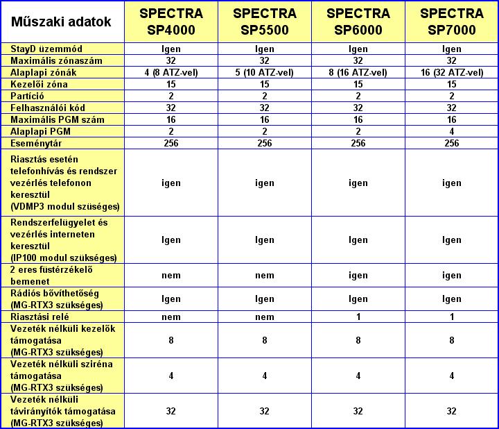 PARADOX riasztó rendszer - SPECTRA riasztórendszer műszaki adatok