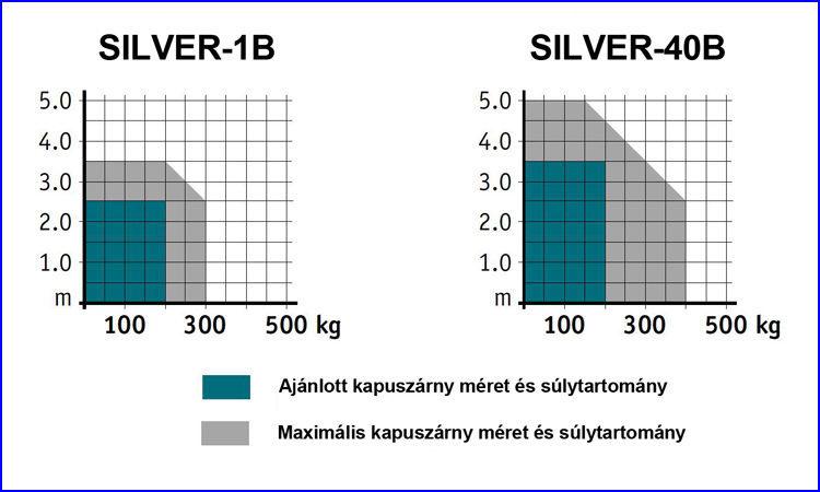 DITEC SILVER kapunyitó alkalmazhatósági tartománya