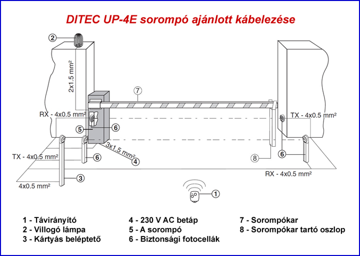 DITEC UP-4E sorompó