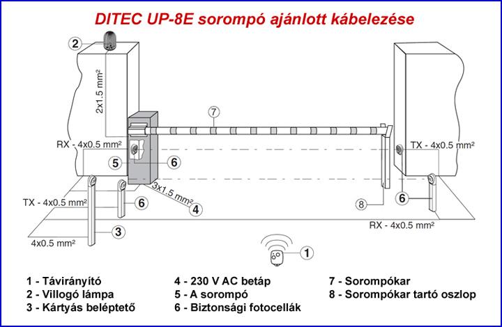 DITEC UP-8E sorompó